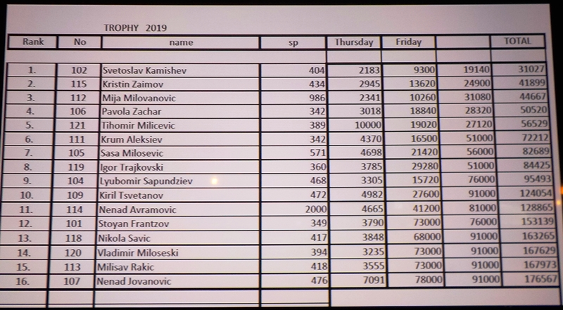 Rezultati hard kategorije 13. Serbian trophy