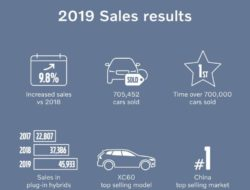 Volvo cars 2019 results